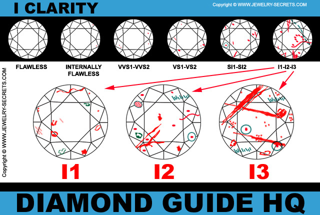 I Clarity Diamond Grading Chart