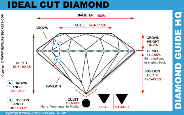 Ideal Cut Diamond Cut