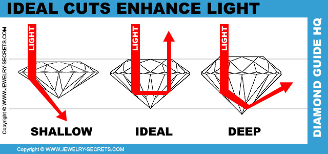 Ideal Cut Diamonds Enhance Light
