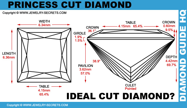 Ideal Princess Cut Diamond!