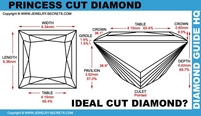 Ideal Diamond Cut Dimensions Ideal Princess Cut Diamond
