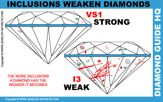 Inclusions Weaken Diamonds