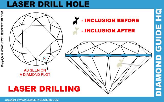Laser Drill Diamonds
