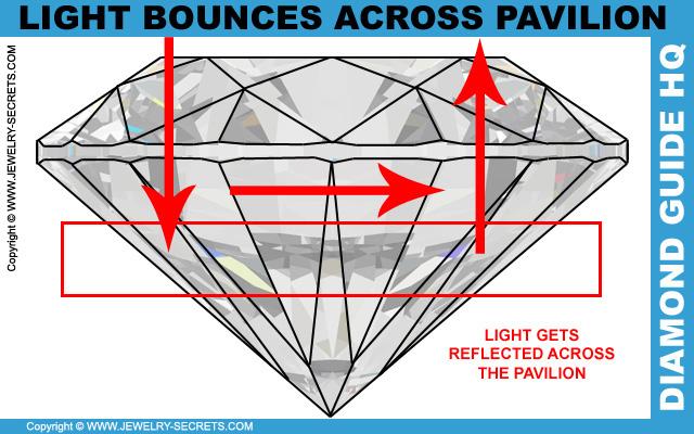 La luz se refleja a través del pabellón del diamante