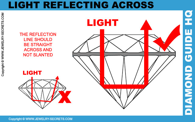 Reflected Light in a Diamond