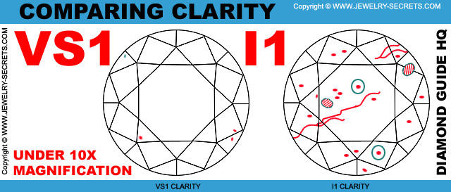 Magnifying Diamond Clarity