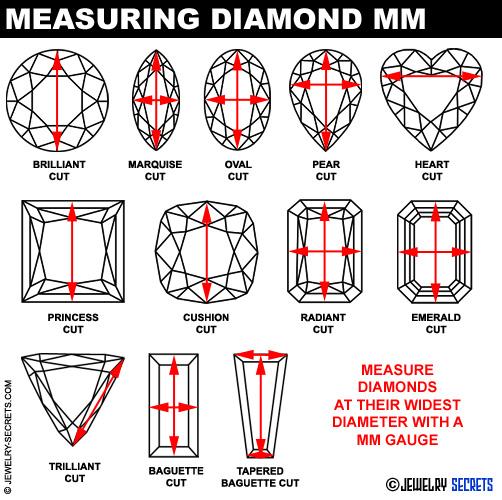 How to Measure Diamond MM