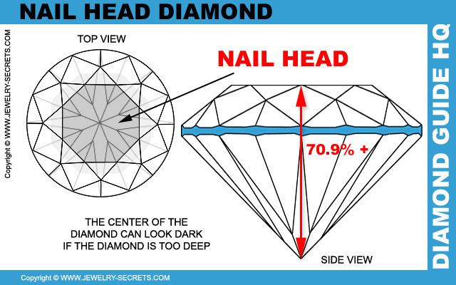 Diamante Cabeza de Clavo a través de la Mesa