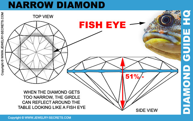 Narrow Diamond Fish Eye