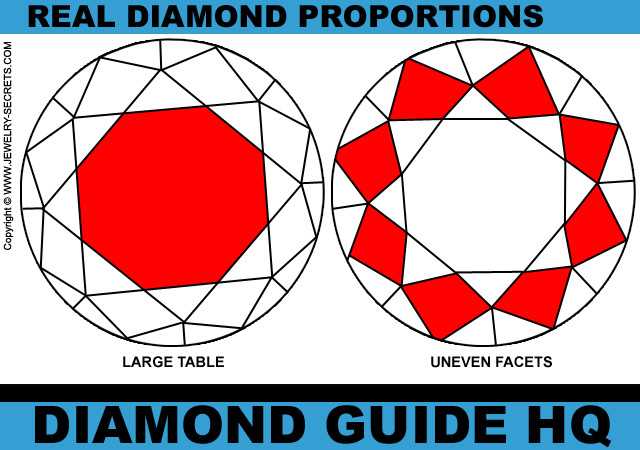 Non Proportioned Diamond Facets