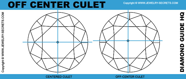 Off Centered Diamond Culet