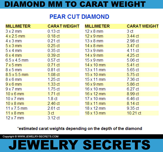 MM TO CARAT WEIGHT CONVERSION Jewelry Secrets – Diamond Chart
