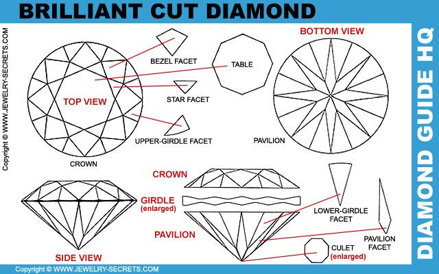 Perfect Brilliant Cut Diamond