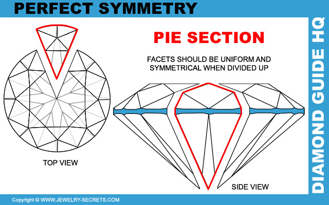 Perfect Diamond Symmetry