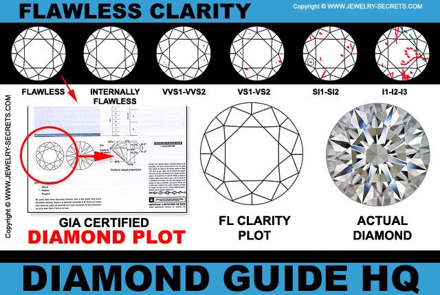 Perfect Flawless Diamond