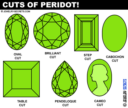 Popular Cuts And Shapes Of Peridot Gemstone