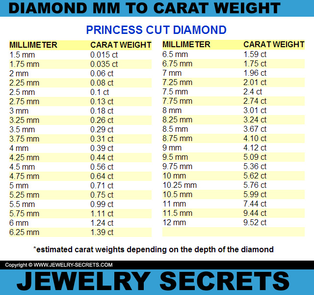 Princess Cut Diamond MM To Carat Weight Conversion Chart