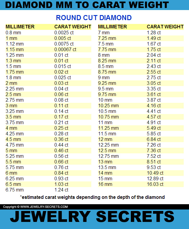 Diamond MM to Carat Weight Conversion Charts