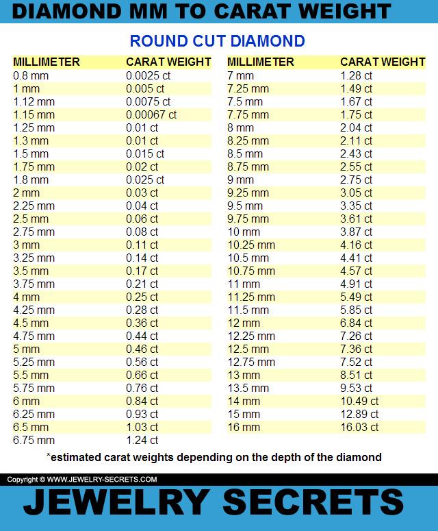 Round diamond mm to carat weight conversion chart