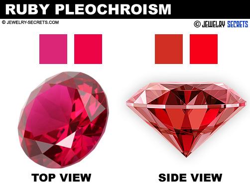 Ruby Pleochroism