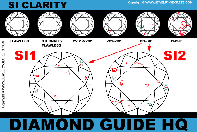 SI Diamond Clarity Chart