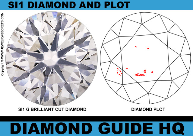 SI1 Clarity GIA Diamond Plot