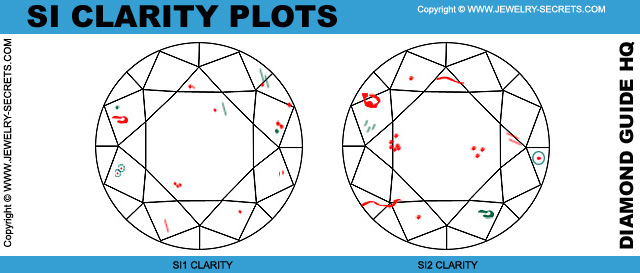 SI Clarity Diamond Plots