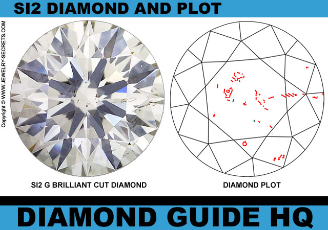 SI2 Clarity Diamond Plot