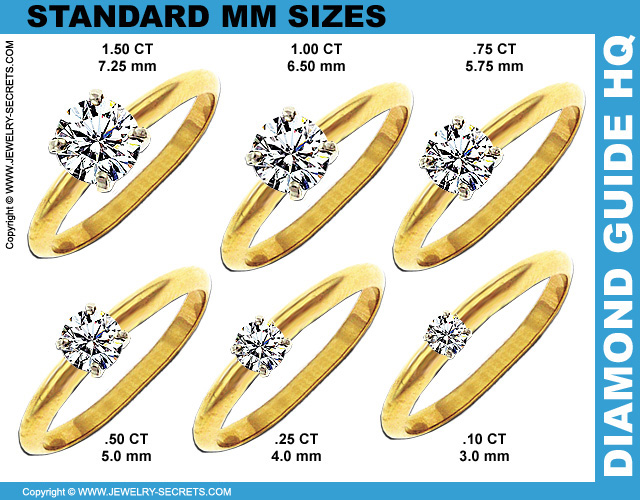 Standard Diamond mm Sizes