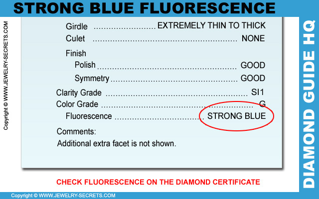 Strong Blue Fluorescence