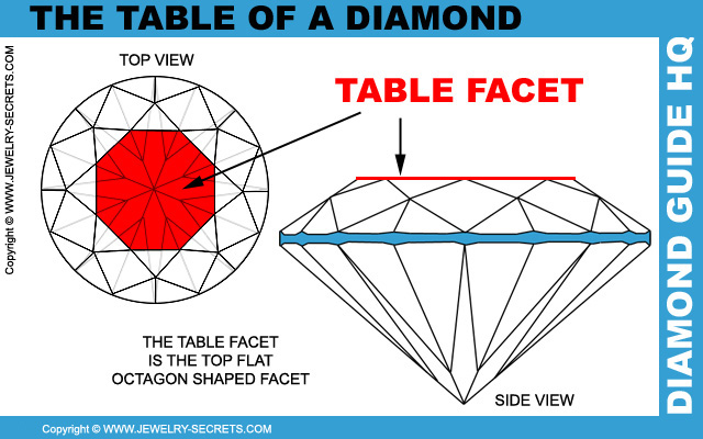 Diamond Table Facet