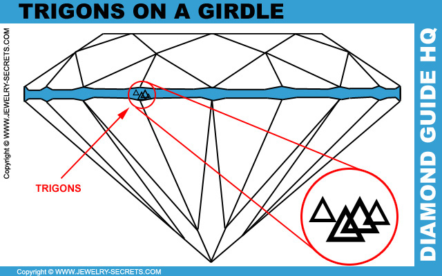 Trigons On A Diamond Girdle