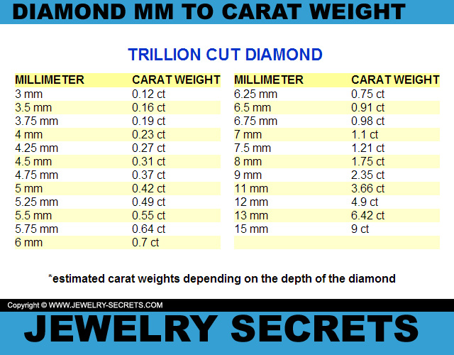 Trillion Cut Diamond MM To Carat Weight Conversion Chart
