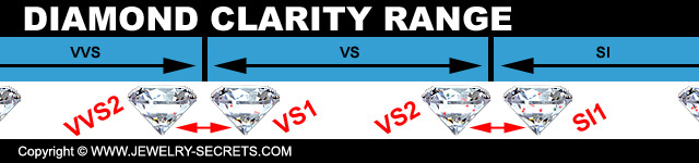 VS Clarity Ranges