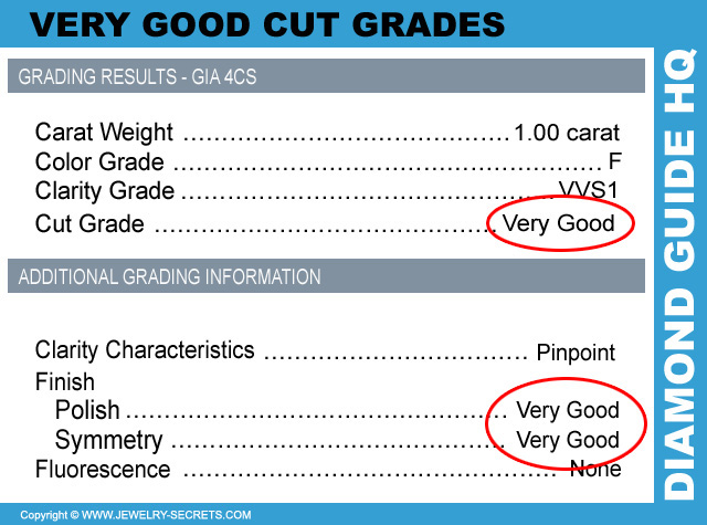 Very Good Cut Grades