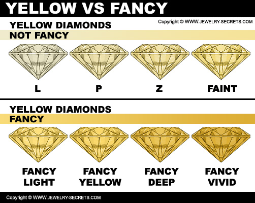 Yellow Diamonds Versus Fancy Yellow Diamonds