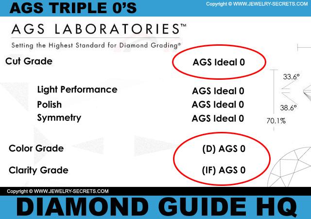 AGS Triple Zeros Grade!