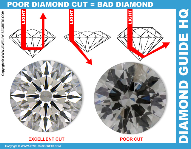 A Bad Diamond Cut Equals a Bad Looking Diamond!