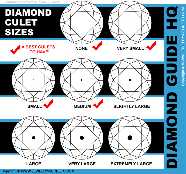 Best Diamond Culet Sizes To Have!