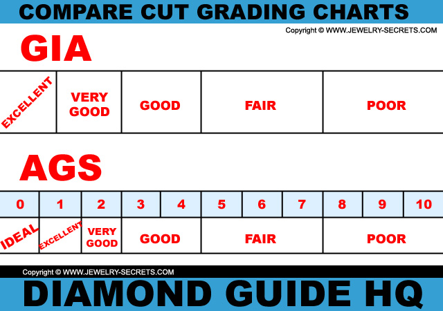 GIA AGS Cut Grading Charts!