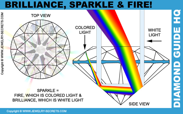 Diamond Brilliance, Sparkle and Fire!