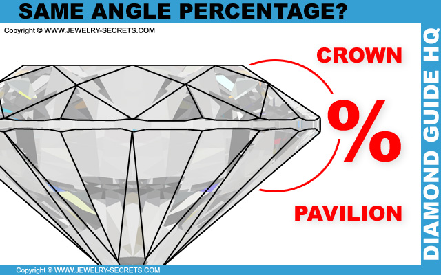 Diamond Crown and Pavilion Angles!