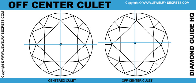 Diamond Culet Off Center!