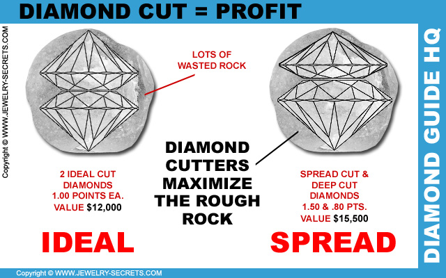 Diamond Cutters Maximize Profits!