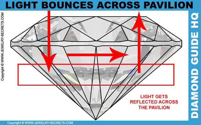 Why Do Diamonds Sparkle Jewelry Secrets