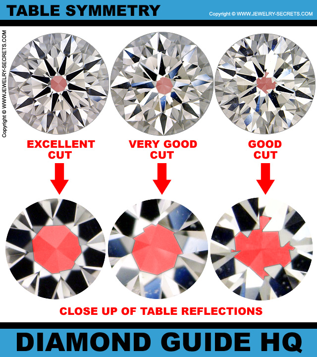 Diamond Table Reflection Symmetry!