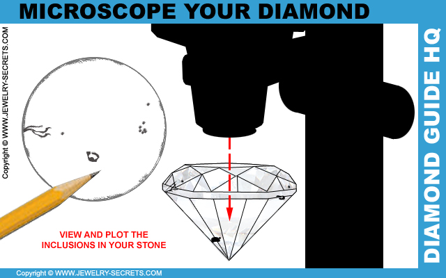 Draw Out A Diamond Plot Of Your Inclusions