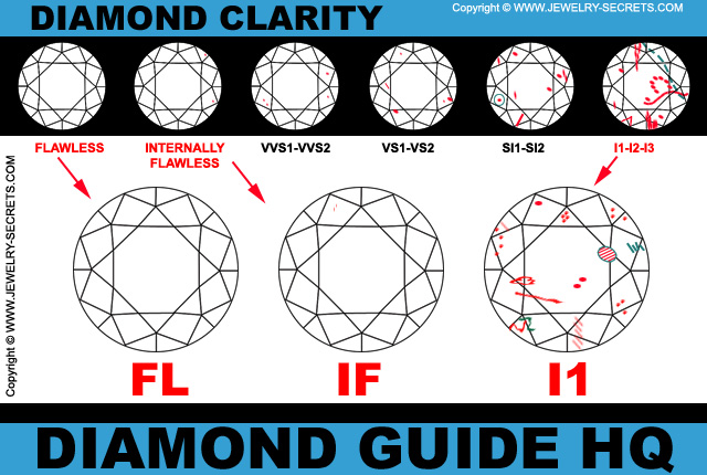 Best Diamond Color And Clarity