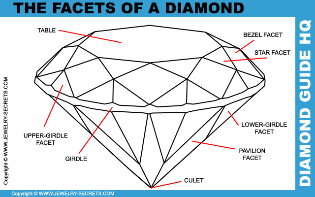 Get Familiar With the Facets on a Diamond!