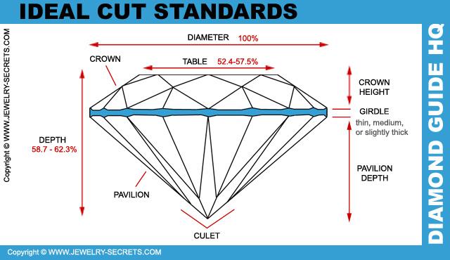 Ideal Cut Diamond Standards!